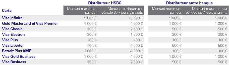 Les cartes bancaires hsbc comparatif cartes bancaires les cartes hsbc hsbc - Carte visa premier plafond retrait ...