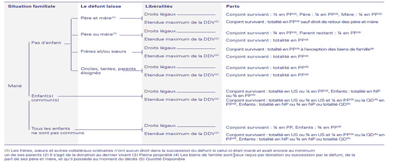Gestion D Un Deces Hsbc France